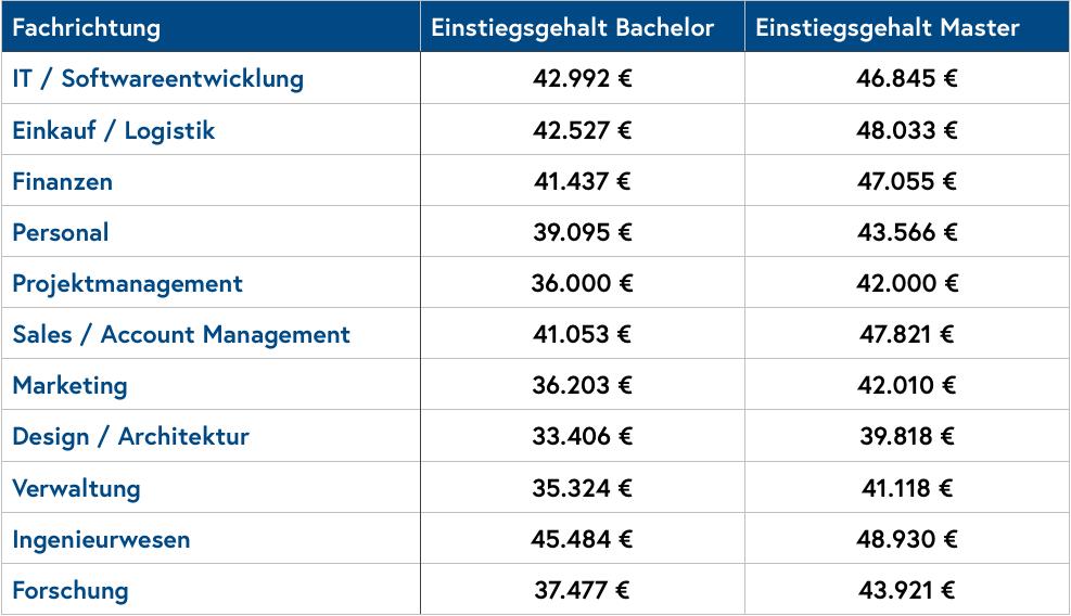 Durchschnittsgehälter nach Fachrichtung und Abschluss