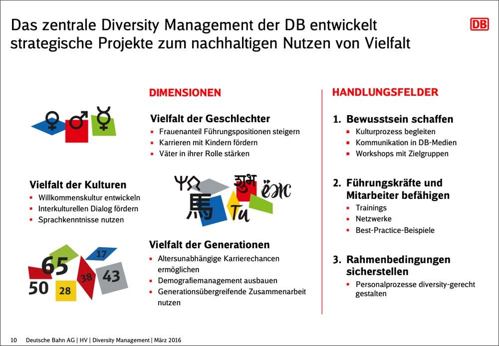 DIversity Management bei der Deutschen Bahn