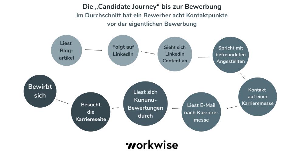 Infografik: Beispielhafte Candidate Journey
