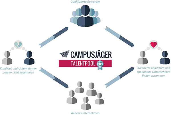 Infografik Talentpool Campusjäger