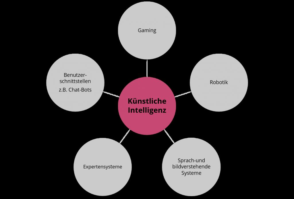 Bereiche der Digitalisierung