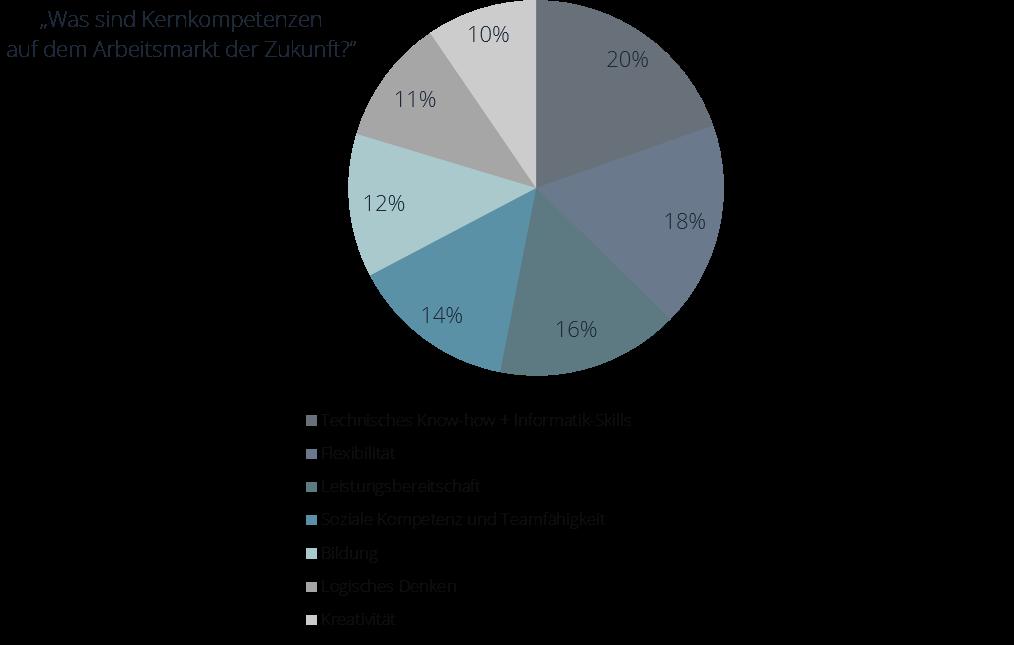 Kernkompetenzen in Hinblick auf Industrie 4.0
