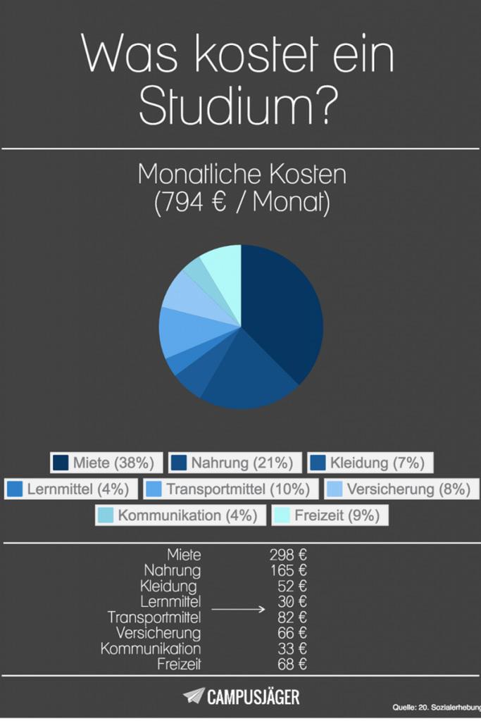 Infografik Studium finanzieren