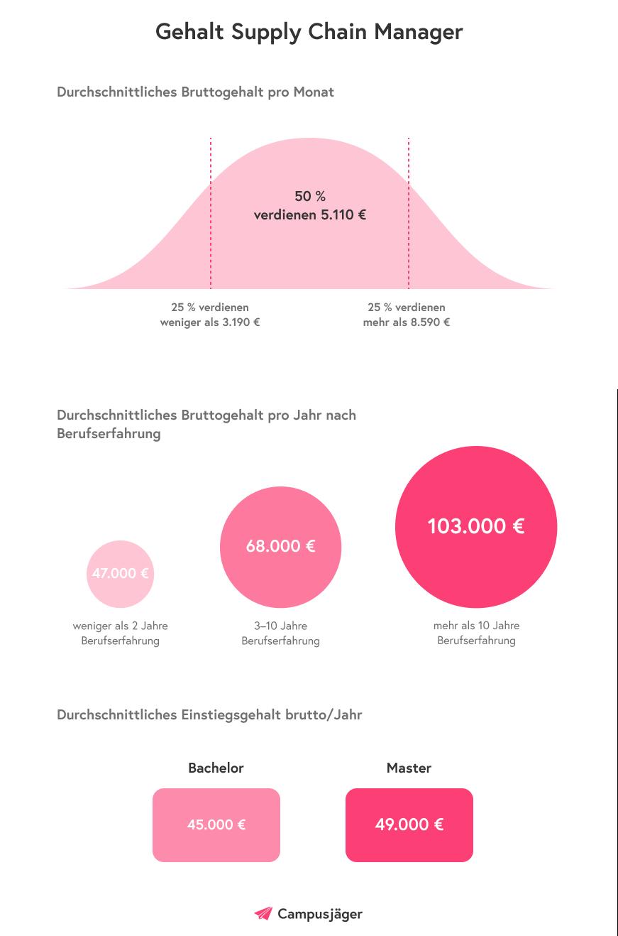 Supply Chain Manager Gehalt – Infografik