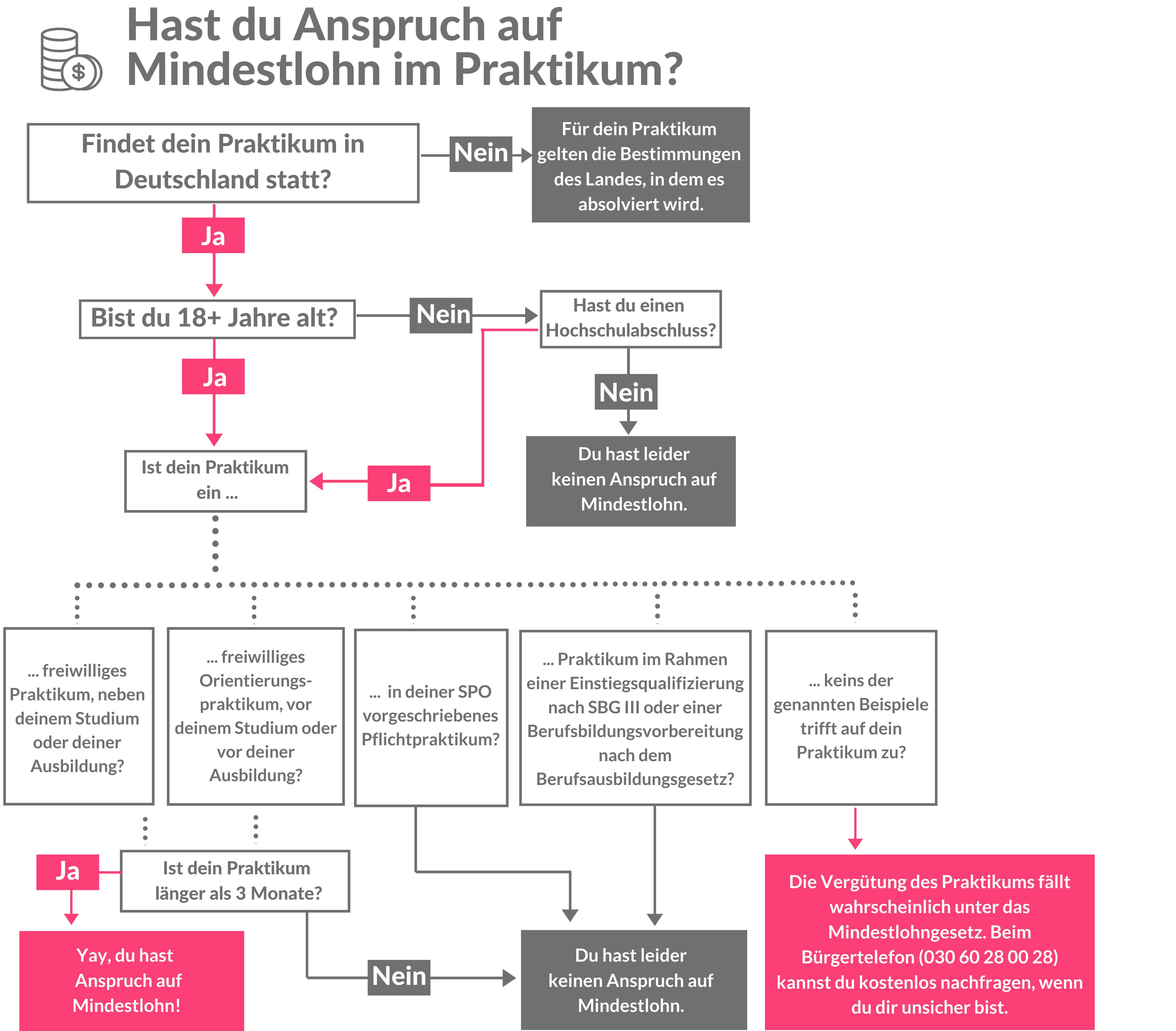 Infografik_Mindestlohn