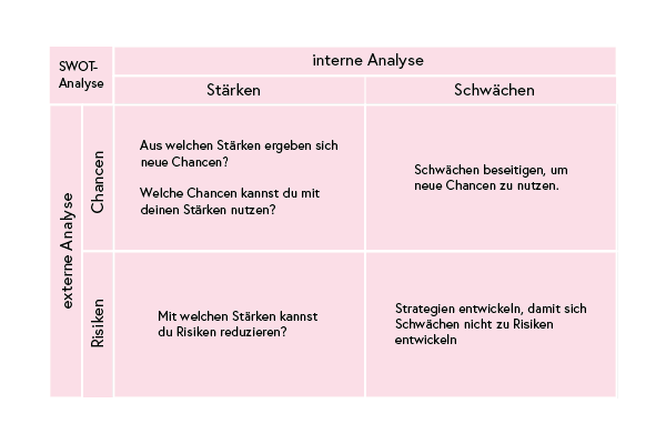Grafik zur SWOT-Matrix