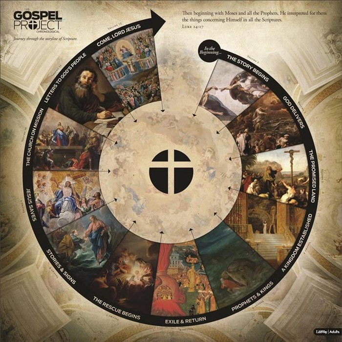 Gospel Project for Adults: Circular Timeline (Poster)