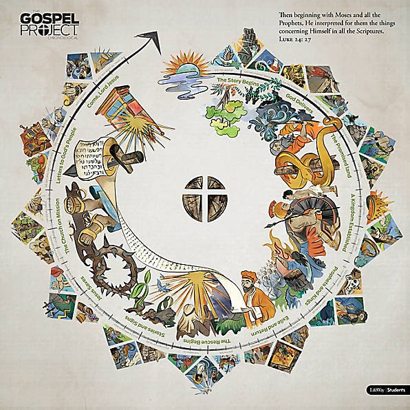 The Gospel Project for Students Circular Timeline (Wall Chart)