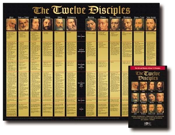 Twelve Disciples (Laminated) 20x26