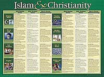 Islam And Christianity (Laminated)  20x26