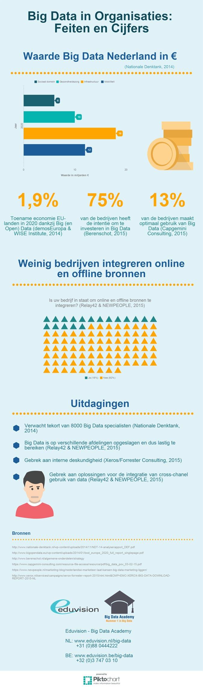 infographic Big Data en Organisaties - Feiten en Cijfers