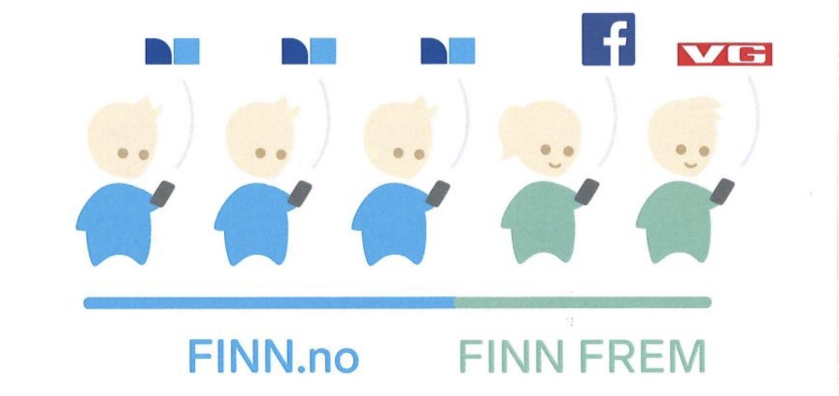Finn Frem