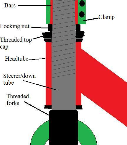 scooetr compression system Threaded