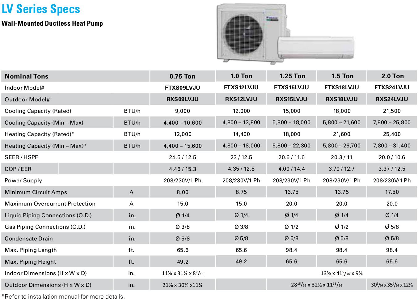 Senville Mini Split Wiring Electrical Diagram Lg Heat Pump Auto Parts Air Conditioner
