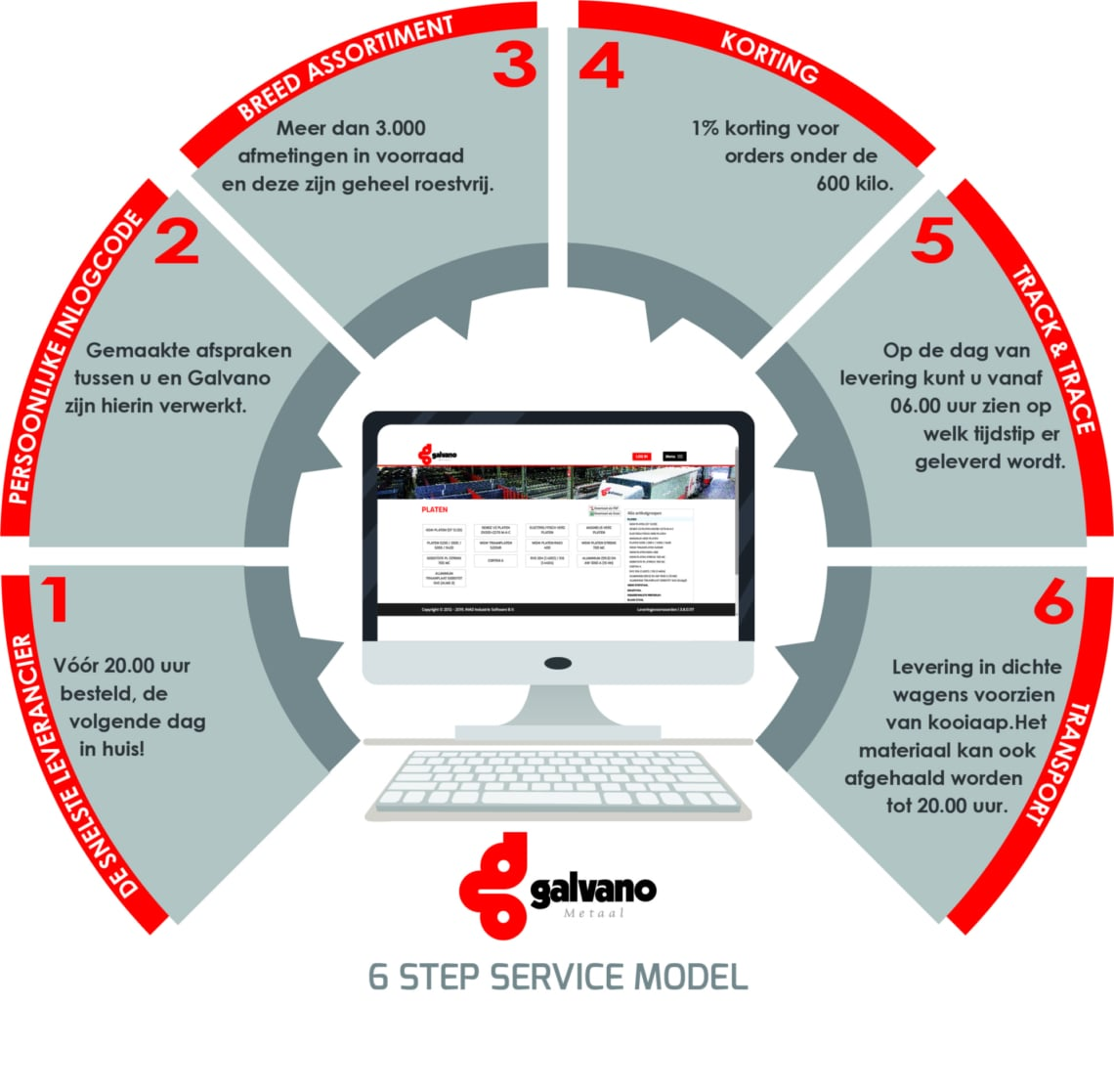 6 Step Service Model Jpg Afbeelding