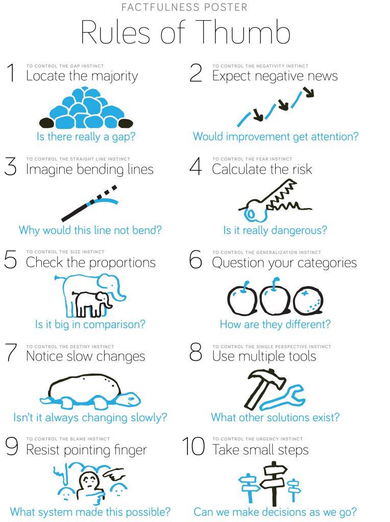 10 điều cần nhớ về Factfulness