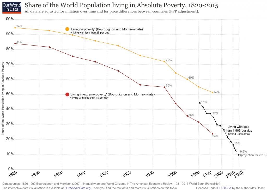 Extreme Poverty — Data Documentation