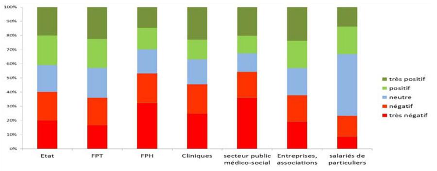Les contributions du travail au bien-être selon le secteur d'exercice apparaissent nettement plus soutenues dans le privé(cliniques, entreprises et associations).