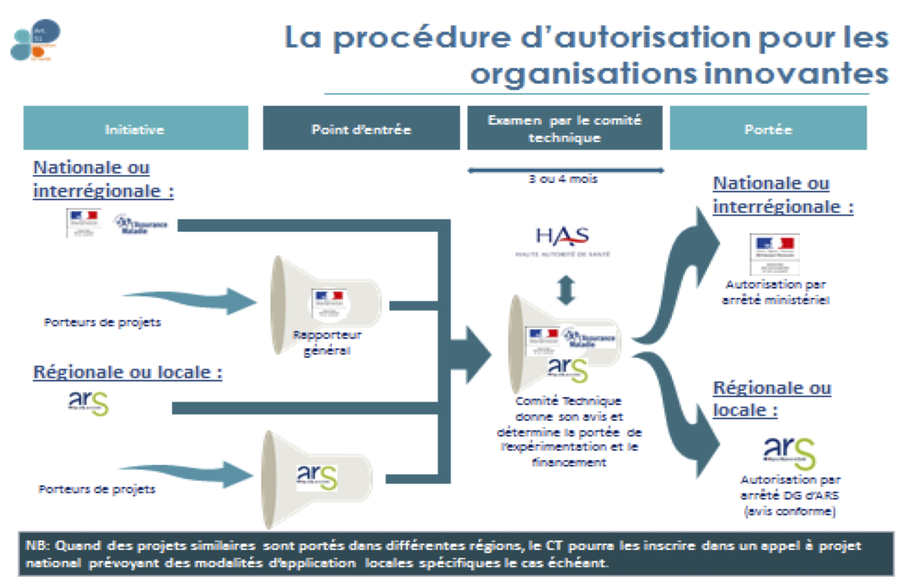 La procédure d'autorisation pour les organisations innovantes s'effectue en deux temps.