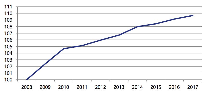 Le nombre de salariés du secteur, en base 100 en 2008, poursuit une croissance constante.