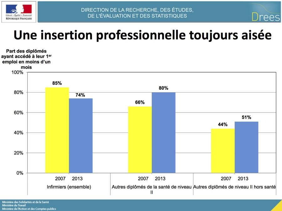 L'insertion des infirmiers diplômés est toujours aisée, mais moins qu'en 2013.