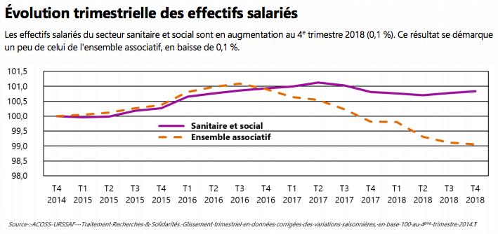 L'emploi associatif sanitaire et social se porte mieux que l'ensemble du secteur associatif et est en légère hausse au quatrième trimestre 2018.
