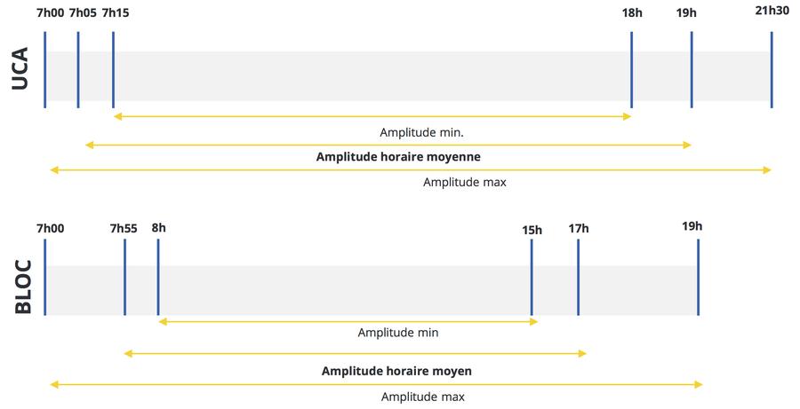 L'amplitude d'ouverture des unités de chirurgie ambulatoire(UCA) dépasse très nettement celle des blocs opératoires classiques.