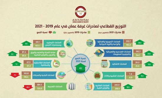 صعود صادرات صناعة عمان 4 % خلال 5 أشهر