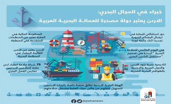 الأردن يشارك العالم الاحتفال بيوم الملاحة البحرية العالمي