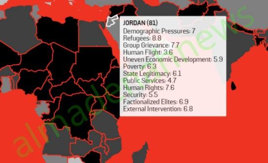 تقرير : الاردن 81 عالميا على ترتيب الهشاشة .. وعليها الحذر