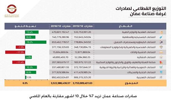 صادرات صناعة عمان تزيد 7% خلال 10 اشهر مقارنة بالعام الماضي