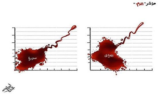 مؤشر «الدم»