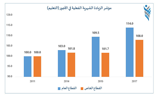 منتدى الاستراتيجيات الأردني: زيادة المعلمين ليست عملية ويجب ربطها بالأداء