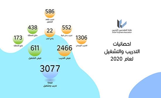"""نقابة المهندسين توفّر """"3077"""" فرصة تدريب وتشغيل خلال 2020"""