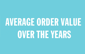 Average order value over the years