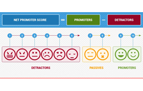 The Smart Marketer's Guide To Net Promoter Score (NPS)