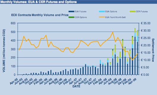 carbon trading market