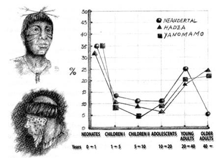 hadza-yanomamo-neander-mort.jpg
