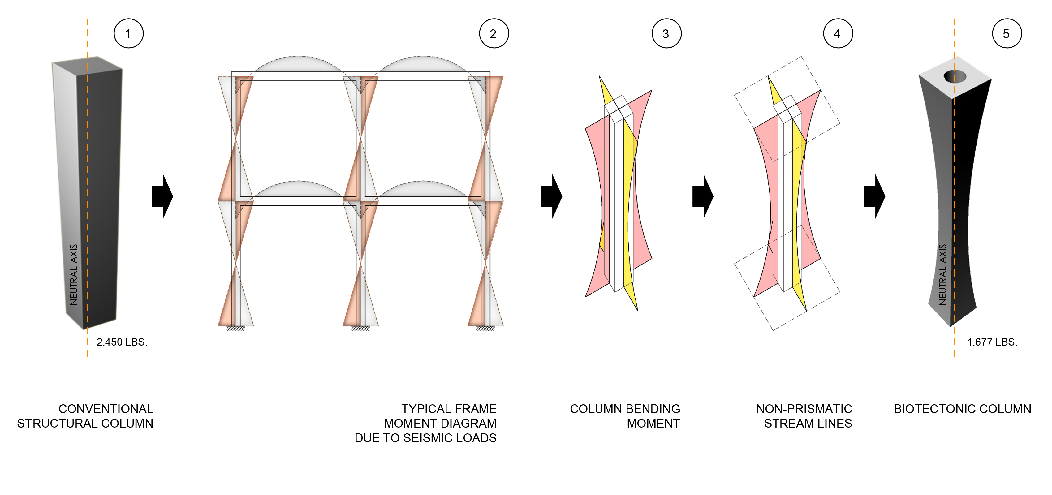 biomimicry research paper Design the research problem is, whether biomimicry can offer new  as a  conclusion, the paper argues that the implementation of textile ma.