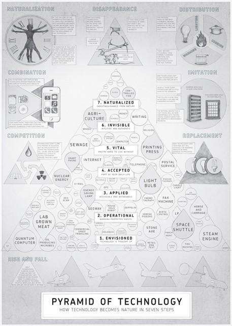 pyramidtech
