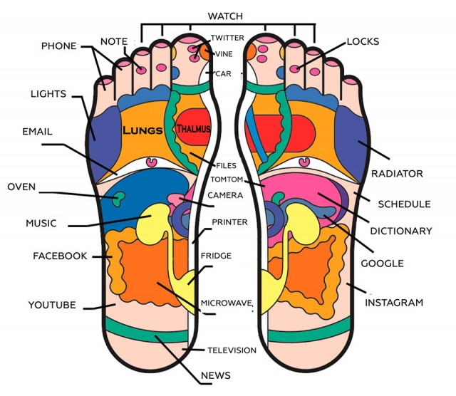 technologyreflexology