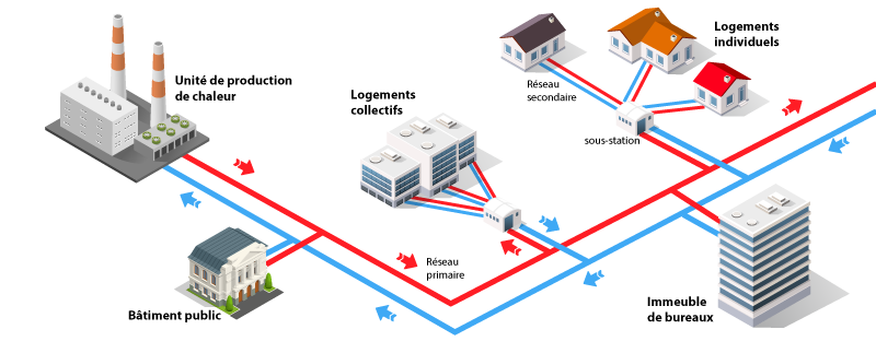 schéma raccordement réseau de chaleur ENR