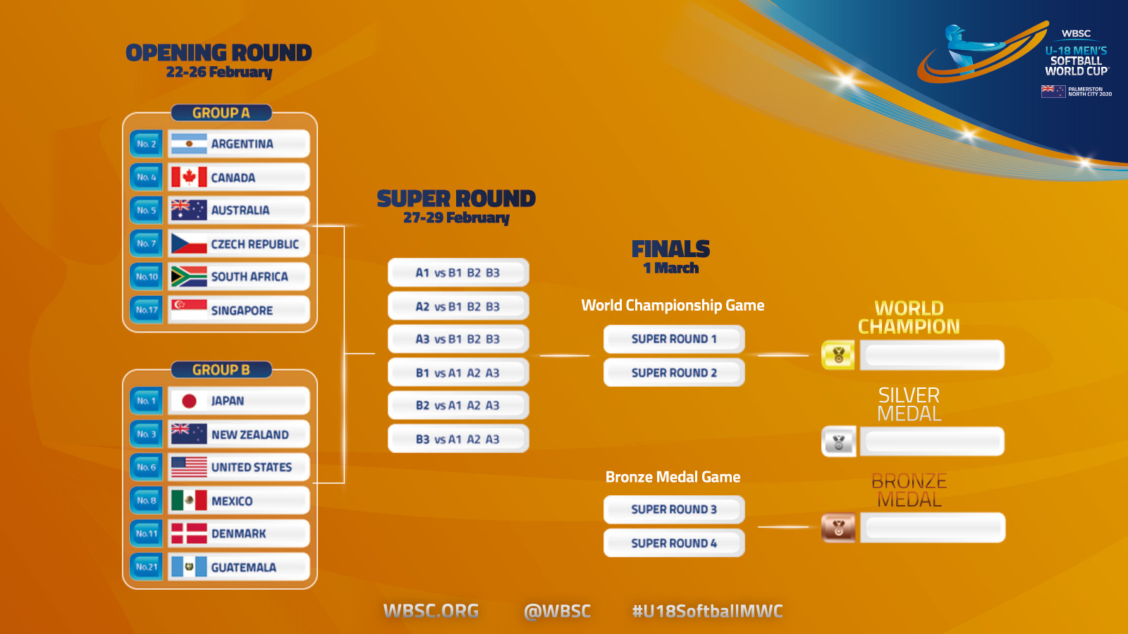 U-18 Men's Softball World Cup Tournament Bracket