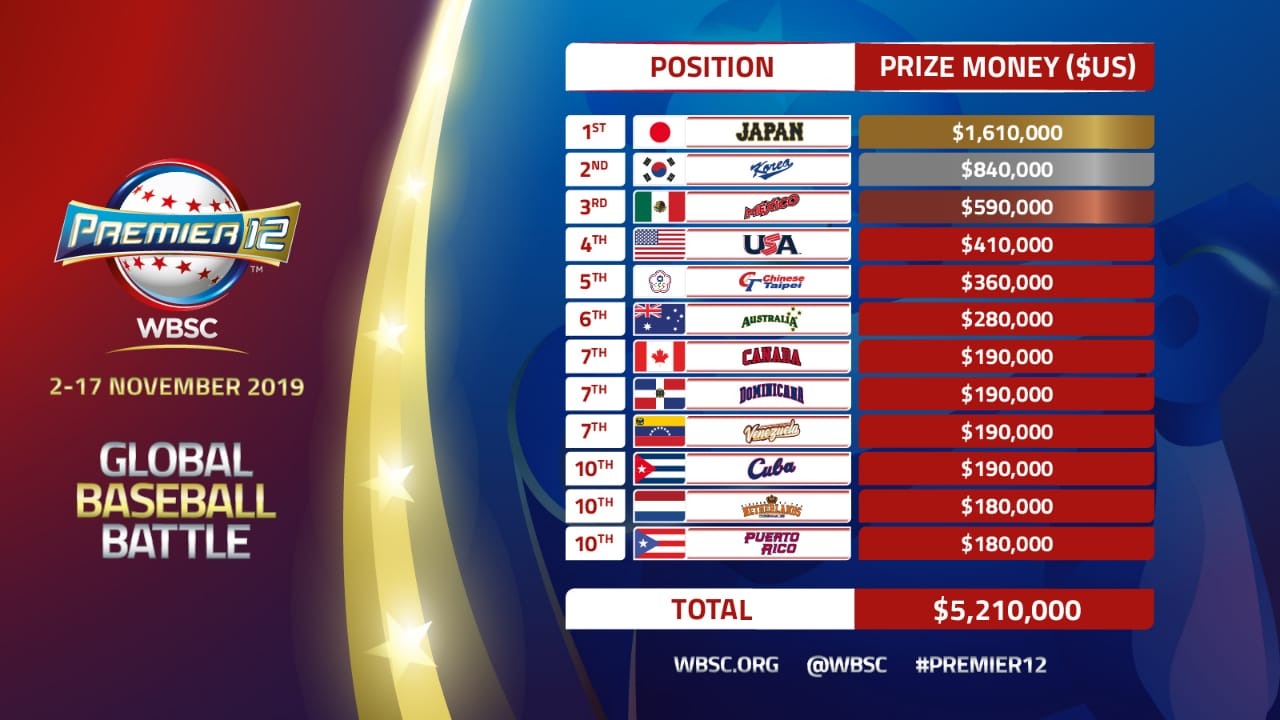 II Premier12 2019 - The official site - WBSC