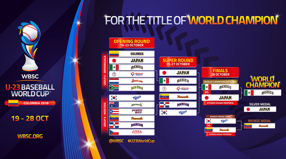 II U-23 Baseball World Cup 2018 - Bracket