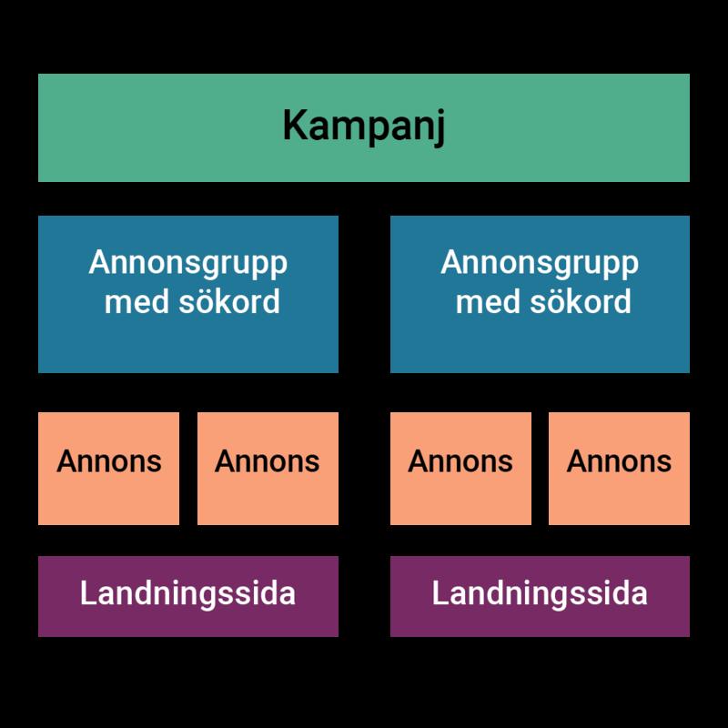 Google Adwords-strukturen är uppbyggd med en övergripande kampanj, flera annonsgrupper med sökord som har egna annonser och länkar till landningssidor.