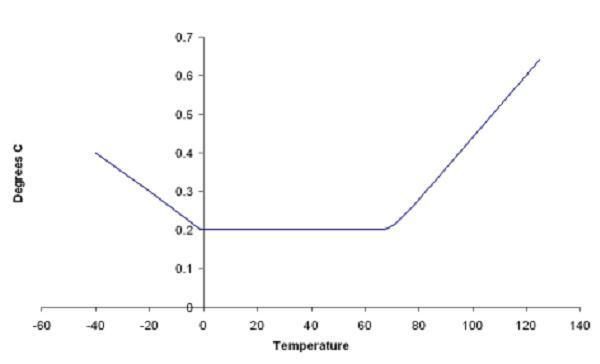 Mätprob för yttemperatur, Tinytag