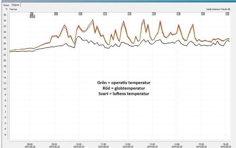 Operativ temperatur