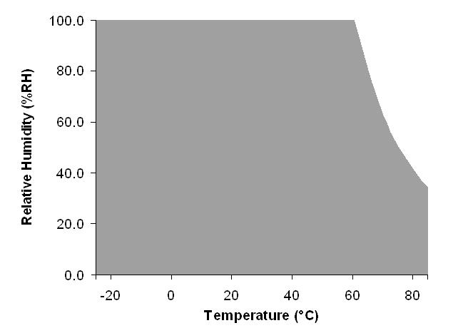 Tinytag Plus 2 extern temperatur och relativ luftfuktighet