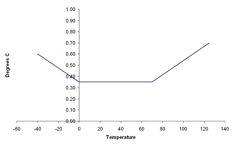 Tinytag Ultra 2 extern temperatur
